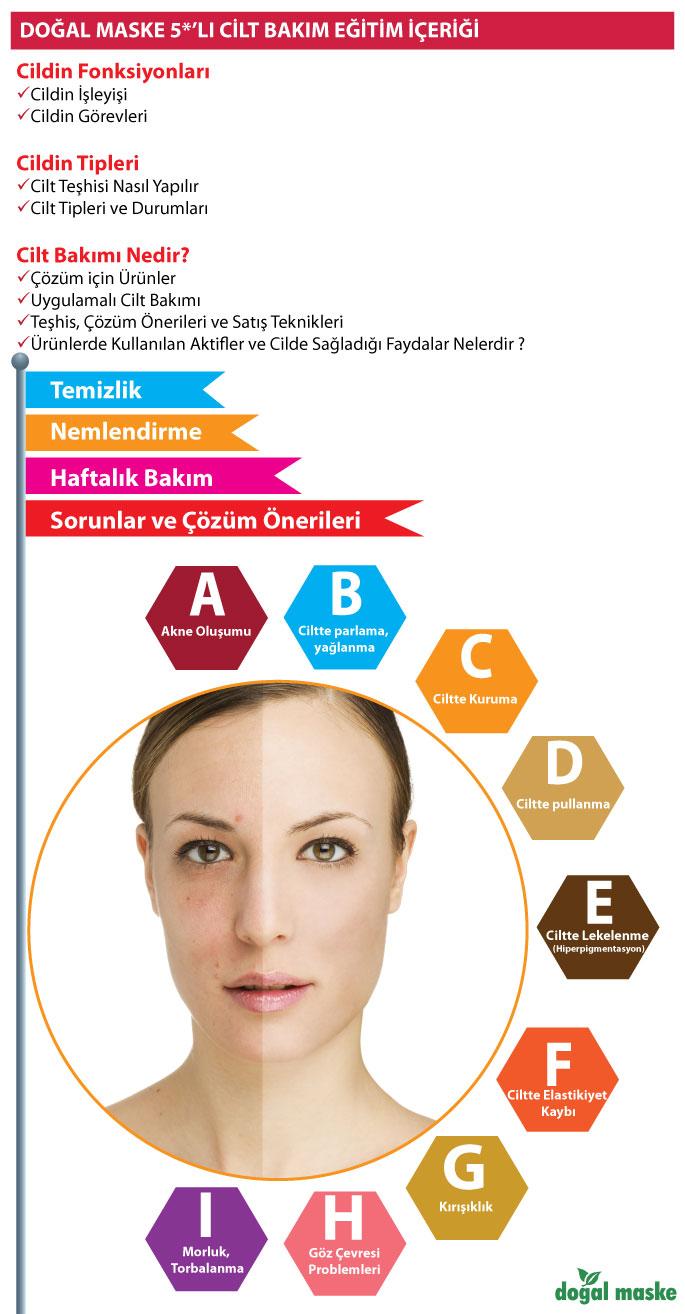 Cilt Tipine Göre Doğal Yüz Temizleyici Maske Önerileri